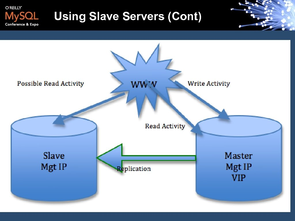 Using Slave Servers (Cont)