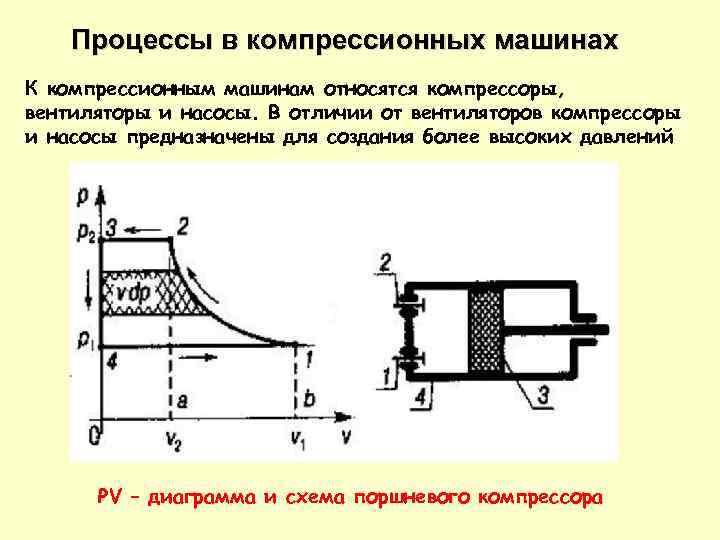 Процессы в компрессионных машинах К компрессионным машинам относятся компрессоры, вентиляторы и насосы. В отличии