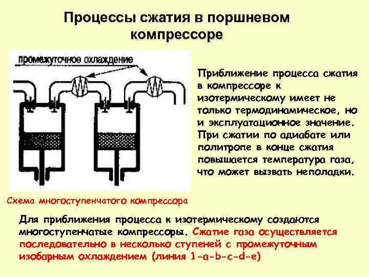 Процессы сжатия в поршневом компрессоре Приближение процесса сжатия в компрессоре к изотермическому имеет не
