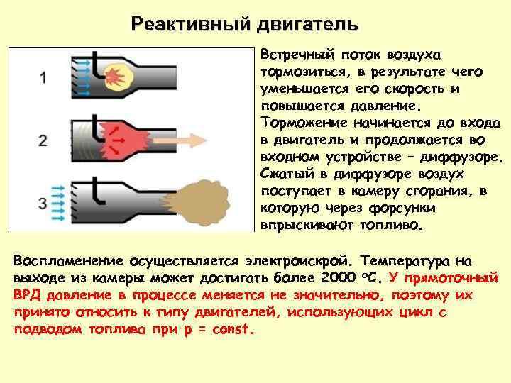 Реактивный двигатель Встречный поток воздуха тормозиться, в результате чего уменьшается его скорость и повышается