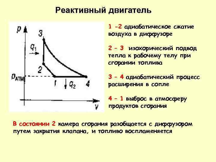 Реактивный двигатель 1 -2 адиабатическое сжатие воздуха в диффузоре 2 – 3 изохорический подвод