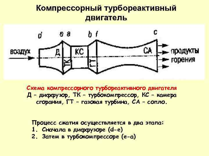 Компрессорный турбореактивный двигатель Схема компрессорного турбореактивного двигателя Д – диффузор, ТК – турбокомпрессор, КС