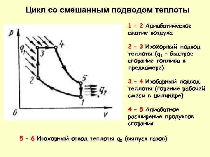 Цикл со смешанным подводом теплоты 1 – 2 Адиабатическое сжатие воздуха 2 – 3