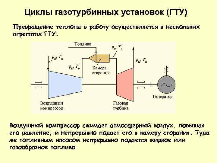 Циклы газотурбинных установок (ГТУ) Превращение теплоты в работу осуществляется в нескольких агрегатах ГТУ. Воздушный