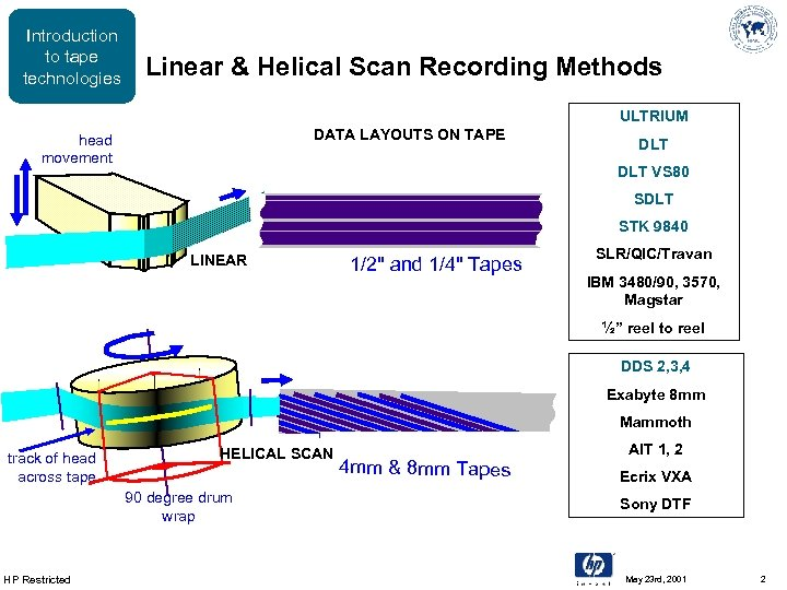 Introduction to tape technologies Linear & Helical Scan Recording Methods ULTRIUM DATA LAYOUTS ON