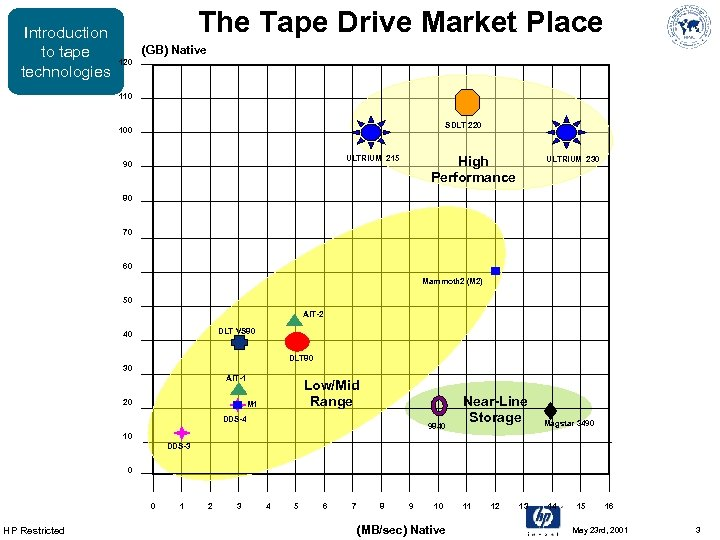 Introduction to tape technologies The Tape Drive Market Place (GB) Native 120 110 SDLT