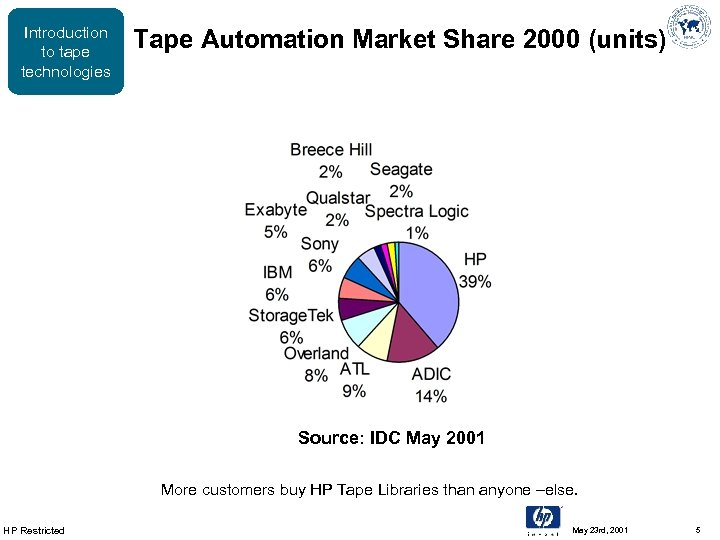Introduction to tape technologies Tape Automation Market Share 2000 (units) Source: IDC May 2001