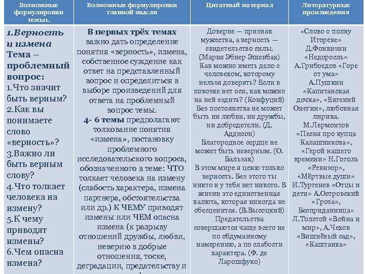 Возможные формулировки темы1. Возможные формулировки главной мысли Цитатный материал Литературные произведения 1. Верность и
