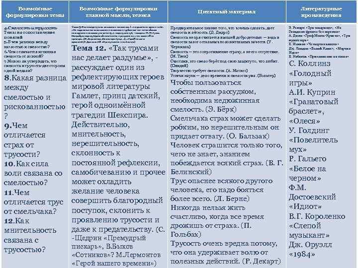 Возможные формулировки темы 4. Смелость и трусость Темы на сопоставление понятий 5. В чем