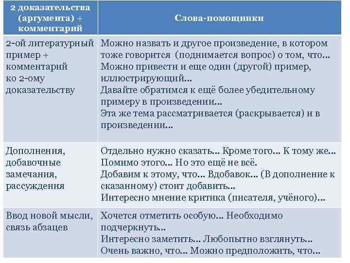 2 доказательства (аргумента) + комментарий Слова-помощники 2 -ой литературный пример + комментарий ко 2