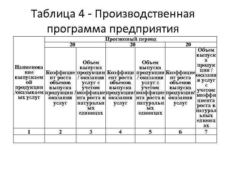 Таблица 4 - Производственная программа предприятия 20__ Прогнозный период 20__ Объем выпуск а Объем