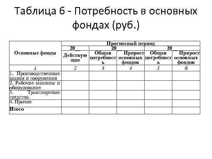 Таблица 6 - Потребность в основных фондах (руб. ) Основные фонды 1 1. Производственные