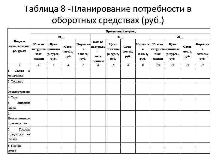 Таблица 8 -Планирование потребности в оборотных средствах (руб. ) Прогнозный период 20__ Виды и