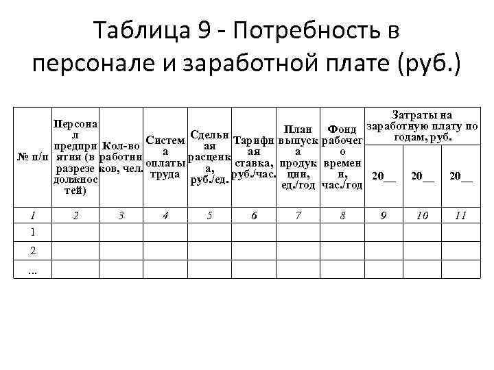 Таблица 9 - Потребность в персонале и заработной плате (руб. ) Персона План Сдельн