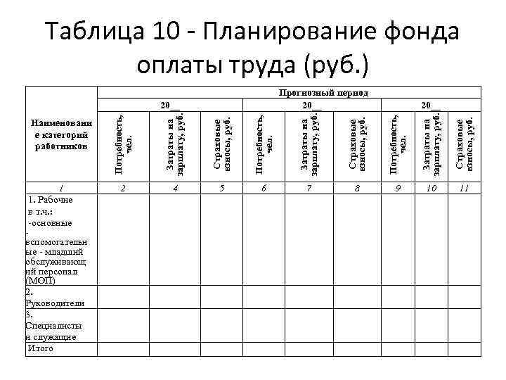 Таблица 10 - Планирование фонда оплаты труда (руб. ) Прогнозный период 20__ Страховые взносы,