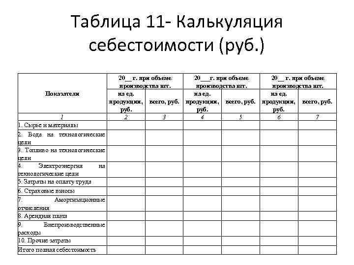 Таблица 11 - Калькуляция себестоимости (руб. ) Показатели 1 1. Сырье и материалы 2.