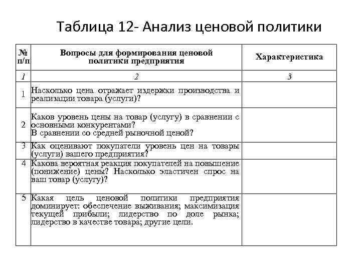Таблица 12 - Анализ ценовой политики № п/п Вопросы для формирования ценовой политики предприятия