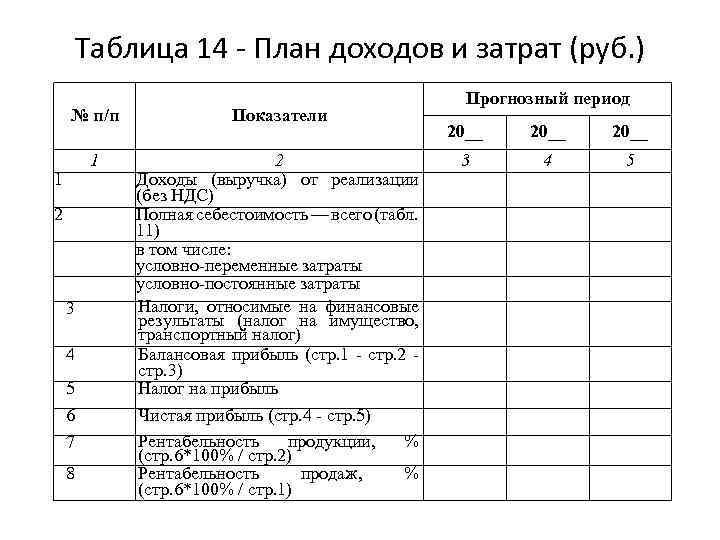 Таблица 14 - План доходов и затрат (руб. ) № п/п Показатели 1 2