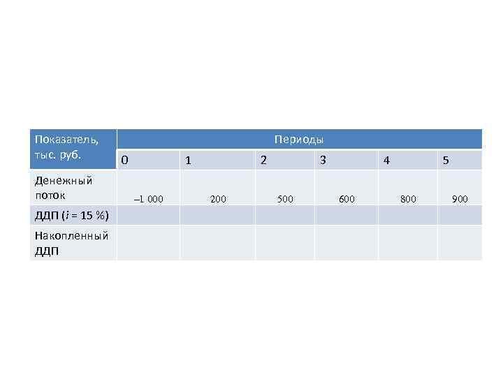 Показатель, тыс. руб. Денежный поток ДДП (i = 15 %) Накопленный ДДП Периоды 0
