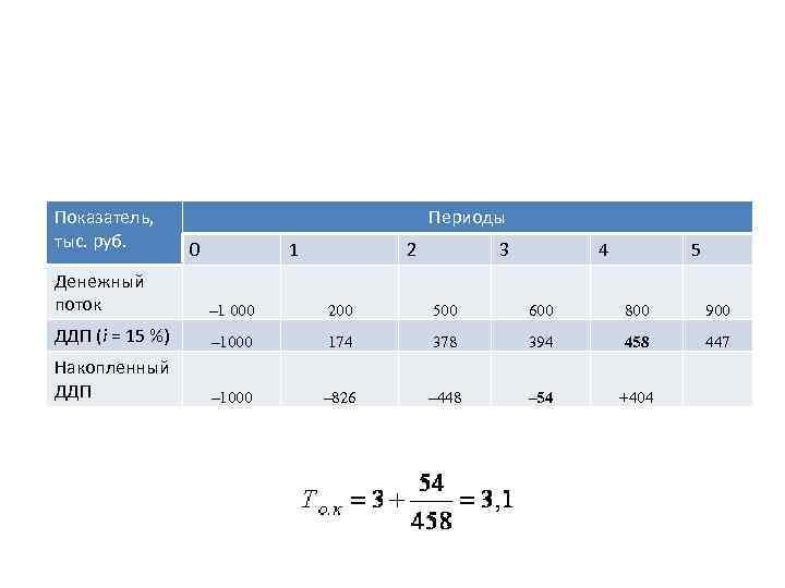 Показатель, тыс. руб. Периоды 0 1 2 3 4 5 Денежный поток – 1