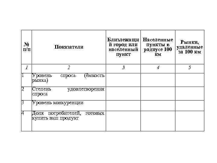 № п/п Показатели 1 2 спроса Близлежащи Населенные Рынки, й город или пункты в