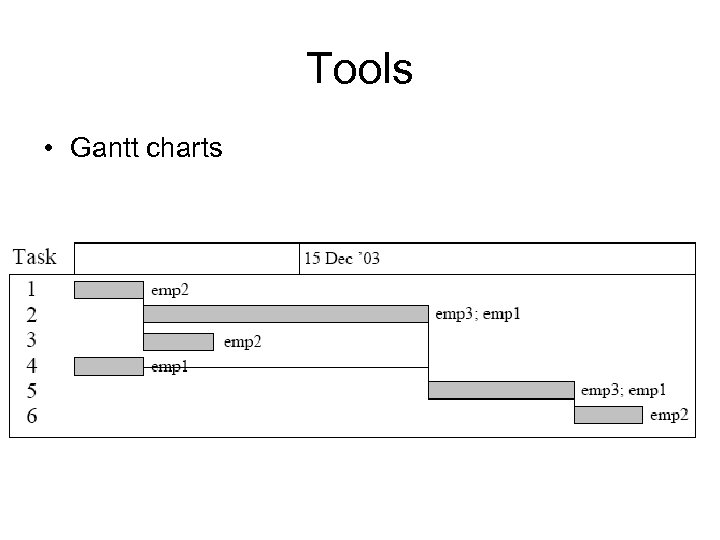 Tools • Gantt charts