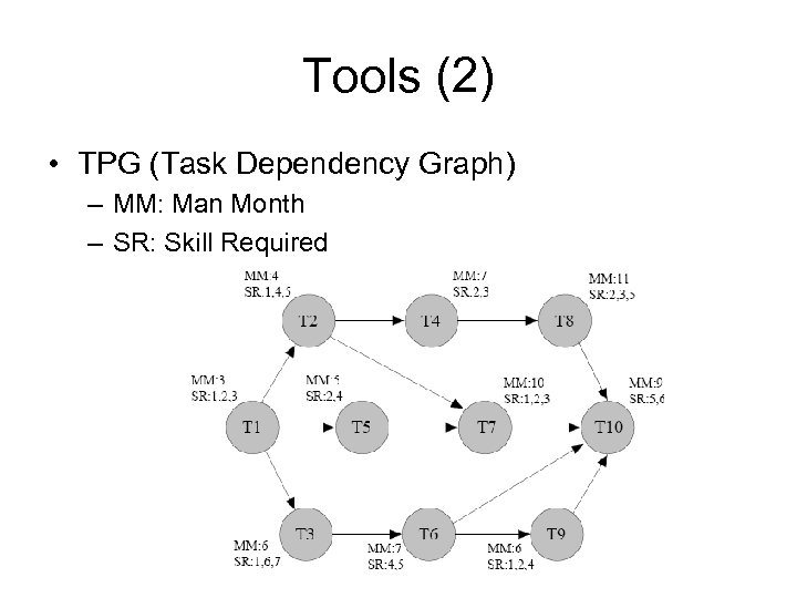 Tools (2) • TPG (Task Dependency Graph) – MM: Man Month – SR: Skill