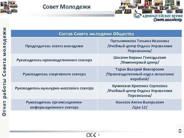 Совет Молодежи Отчет работы Совета молодежи Совет молодежи Состав Совета молодежи Общества Председатель совета