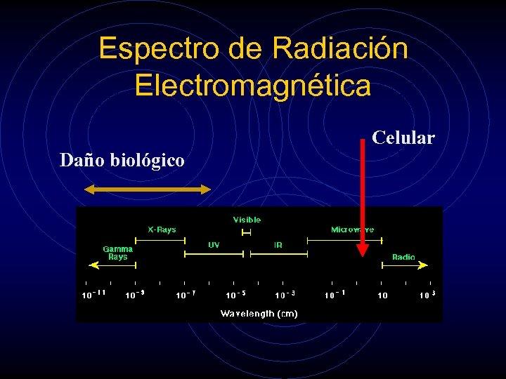 Espectro de Radiación Electromagnética Celular Daño biológico