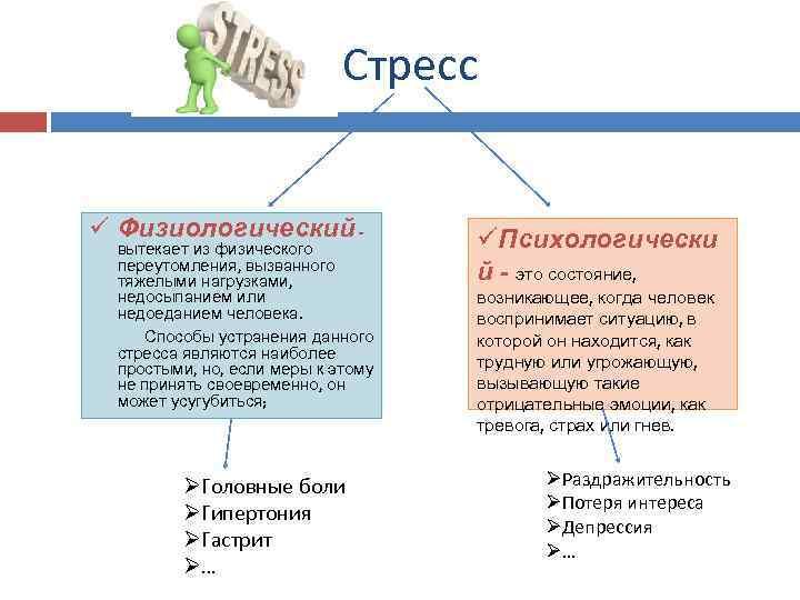 Стресс ü Физиологический - вытекает из физического переутомления, вызванного тяжелыми нагрузками, недосыпанием или недоеданием