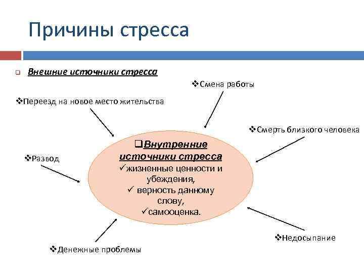 Причины стресса q Внешние источники стресса v. Смена работы v. Переезд на новое место