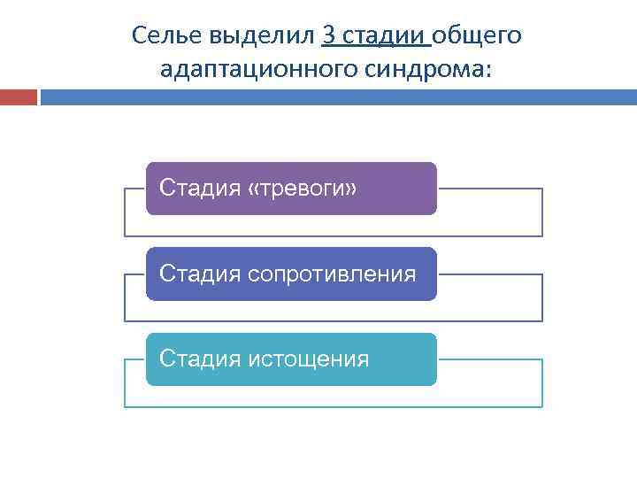 Селье выделил 3 стадии общего адаптационного синдрома: Стадия «тревоги» Стадия сопротивления Стадия истощения