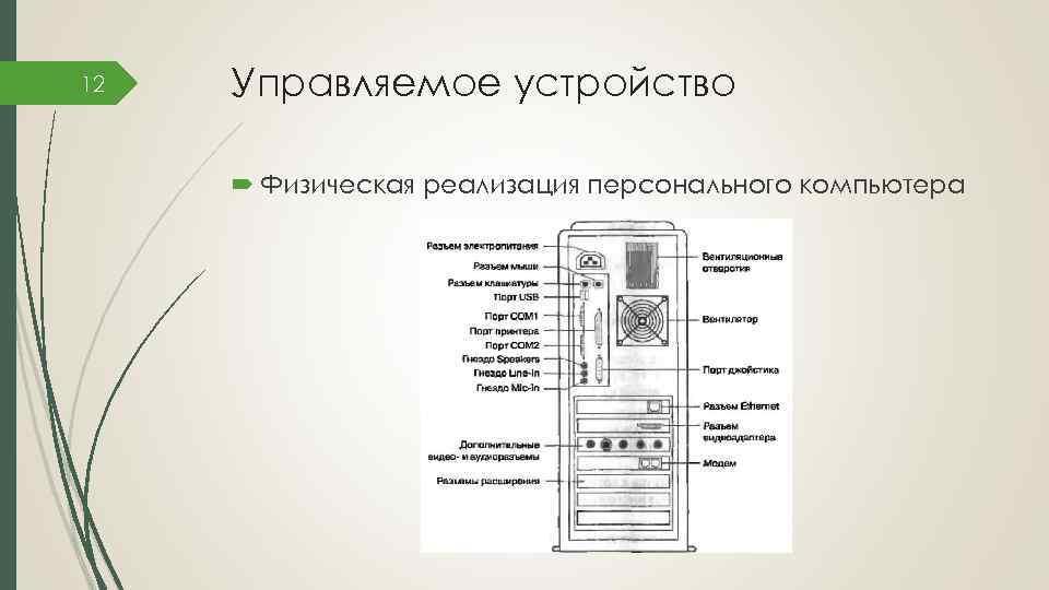 12 Управляемое устройство Физическая реализация персонального компьютера