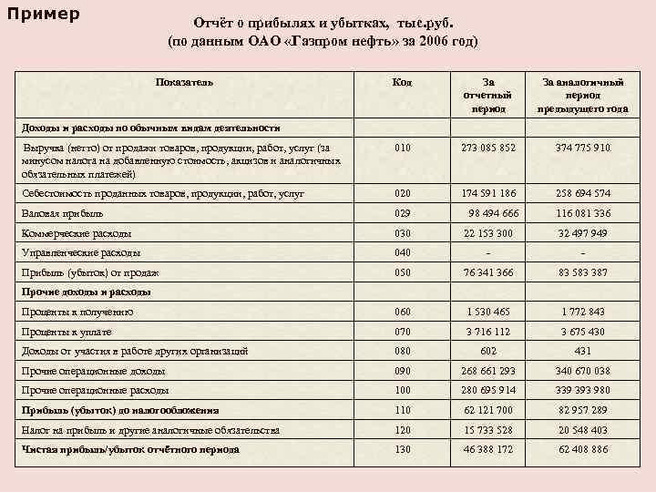 Пример Отчёт о прибылях и убытках, тыс. руб. (по данным ОАО «Газпром нефть» за