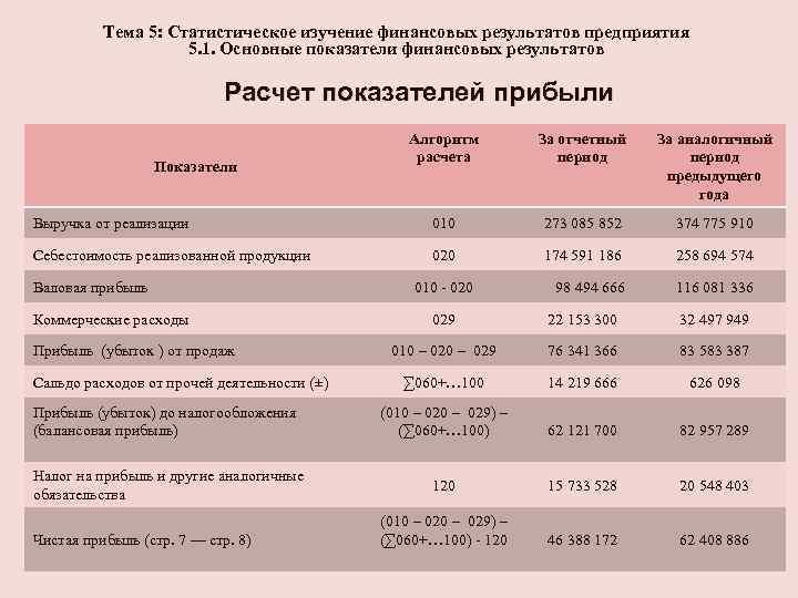 Тема 5: Статистическое изучение финансовых результатов предприятия 5. 1. Основные показатели финансовых результатов Расчет