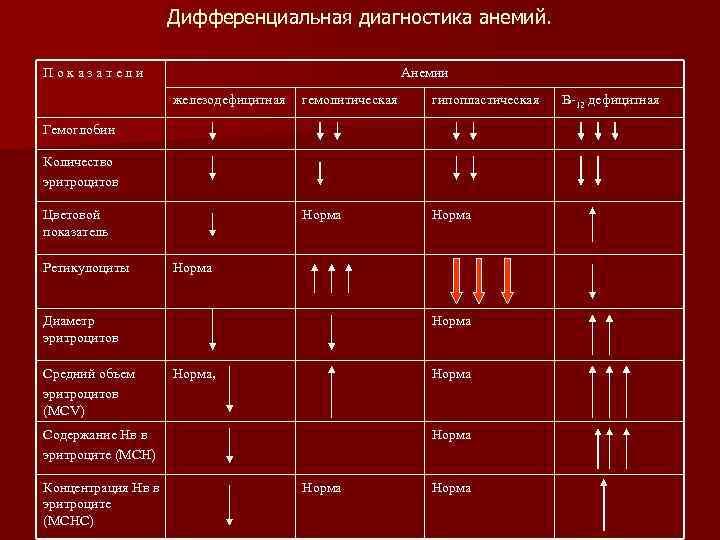 Крови анемия анализ днепропетровск синево крови общий анализ