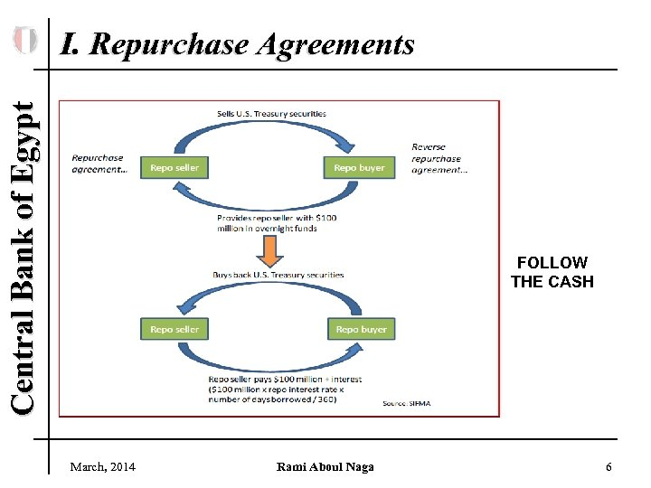 Central Bank of Egypt I. Repurchase Agreements FOLLOW THE CASH March, 2014 Rami Aboul