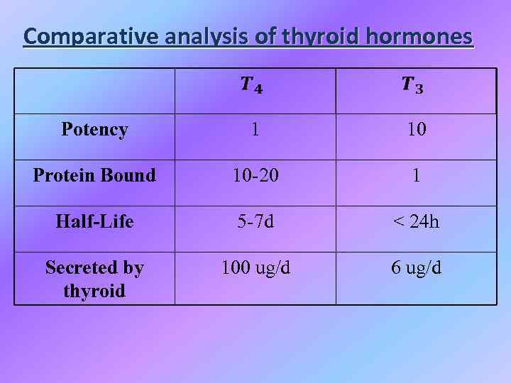 Comparative analysis of thyroid hormones Potency 1 10 Protein Bound 10 -20 1 Half-Life