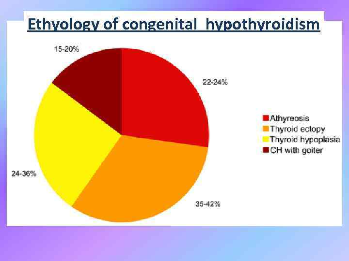 Ethyology of congenital hypothyroidism Figure 1. Prevalence of the various causes of primitive congenital