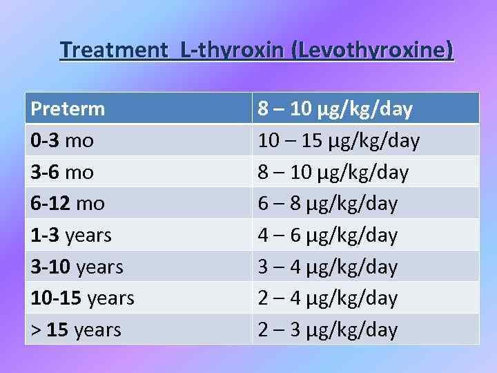 Treatment L-thyroxin (Levothyroxine) Preterm 0 -3 mo 3 -6 mo 6 -12 mo 1