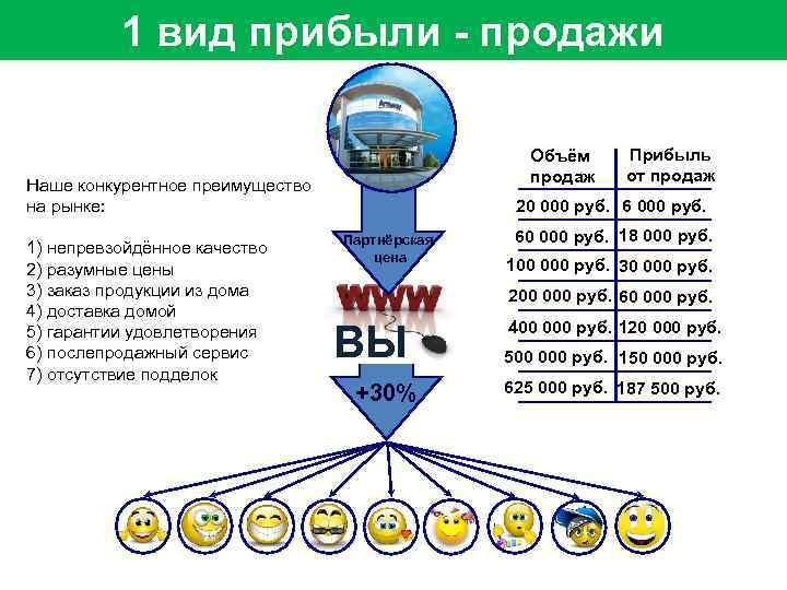 1 вид прибыли - продажи Объём продаж Наше конкурентное преимущество на рынке: 1) непревзойдённое