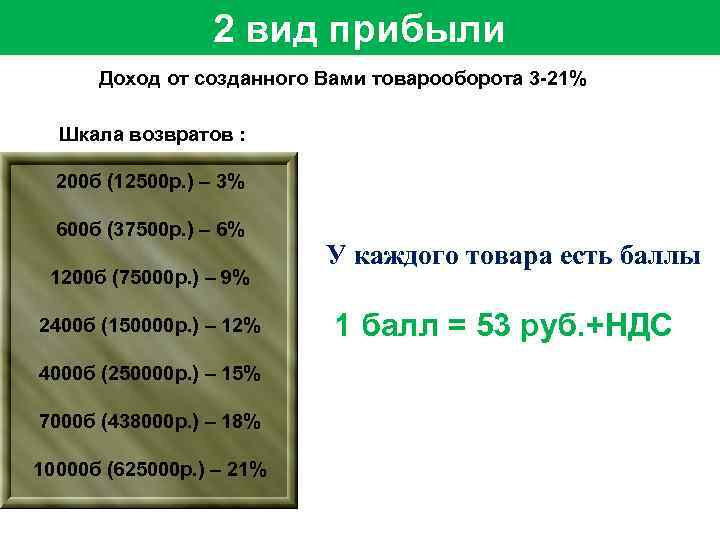 2 вид прибыли Доход от созданного Вами товарооборота 3 -21% Шкала возвратов : 200