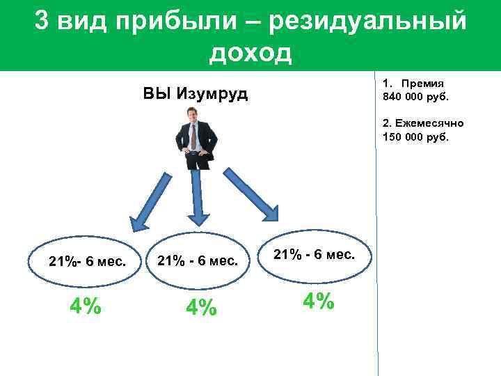 3 вид прибыли – резидуальный доход 1. Премия 840 000 руб. ВЫ Изумруд 2.