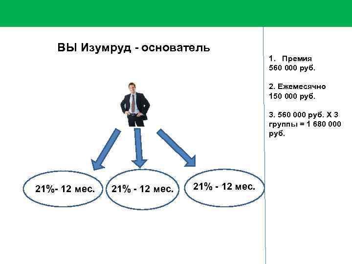 ВЫ Изумруд - основатель 1. Премия 560 000 руб. 2. Ежемесячно 150 000 руб.