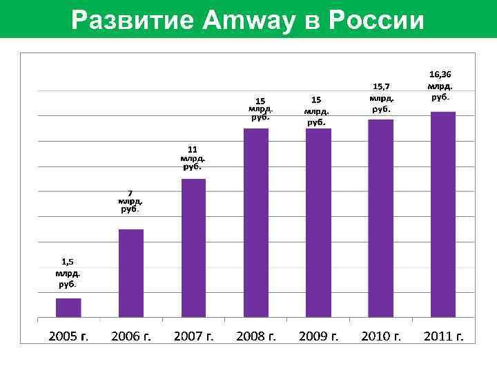 Развитие Amway в России