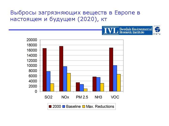 Выбросы загрязняющих веществ в Европе в настоящем и будущем (2020), кт