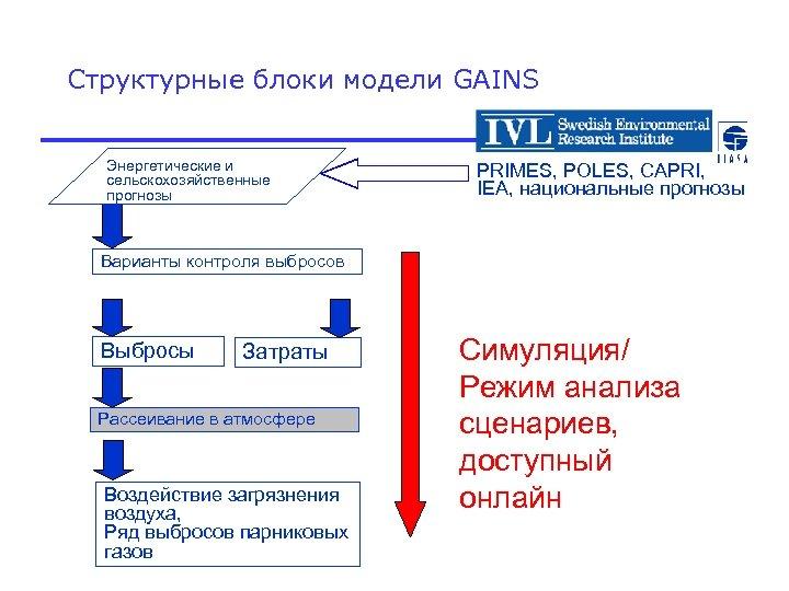 Структурные блоки модели GAINS Энергетические и сельскохозяйственные прогнозы PRIMES, POLES, CAPRI, IEA, национальные прогнозы