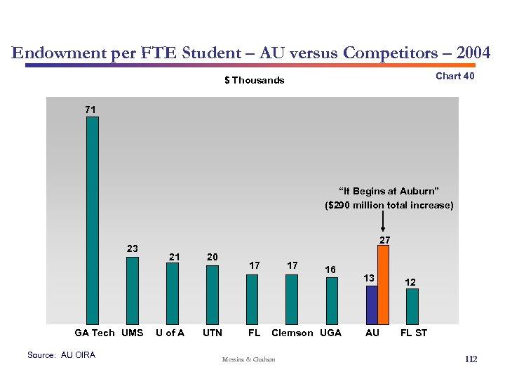Endowment per FTE Student – AU versus Competitors – 2004 Chart 40 $ Thousands