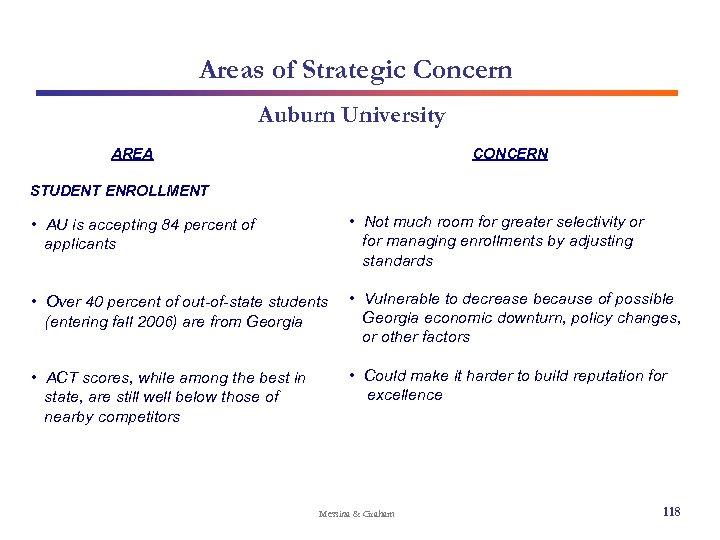 Areas of Strategic Concern Auburn University AREA CONCERN STUDENT ENROLLMENT • AU is accepting
