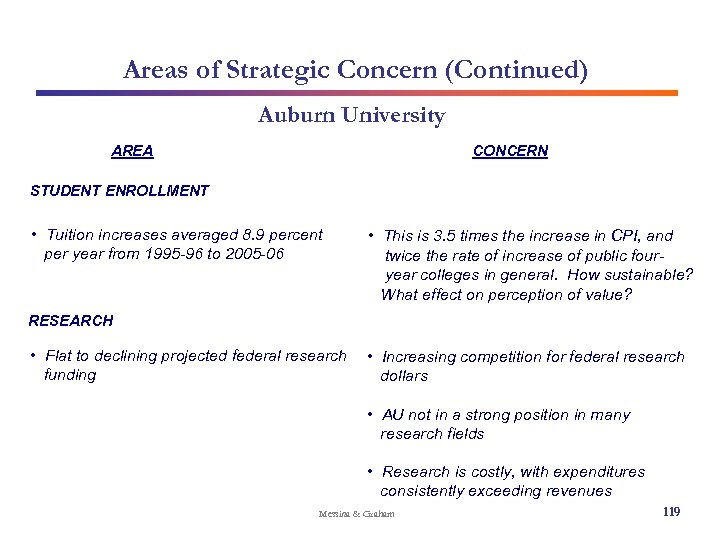 Areas of Strategic Concern (Continued) Auburn University AREA CONCERN STUDENT ENROLLMENT • Tuition increases